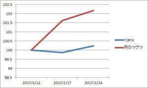 資産グラフ20170224