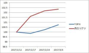 資産グラフ20170303