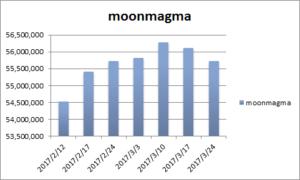 20170324月のマグマ資産棒グラフ