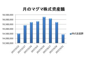 20170331資産推移グラフ