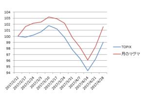 対TOPIX折れ線グラフ20170428