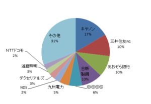 資産内訳円グラフ20170430
