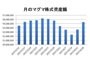 資産推移棒グラフ20170428