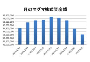 20170407資産推移棒グラフ