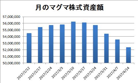 20170414資産推移棒グラフ