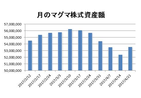20170421月のマグマ資産棒グラフ