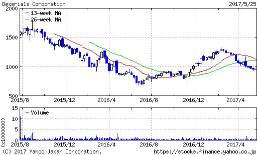 デクセリアルズ株価チャート20170525