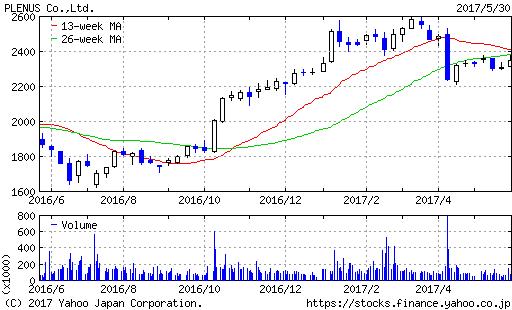 プレナス株価チャート20170530