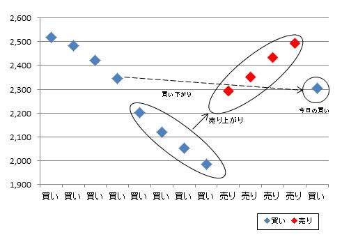 日本高純度化学売買履歴チャート改20170526