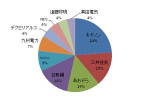 月のマグマ株式上位10位円グラフ20170531