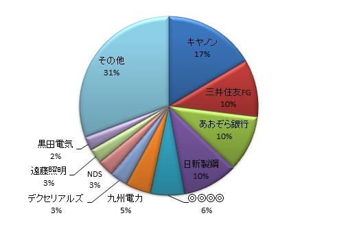 月のマグマ資産内訳円グラフ20170531