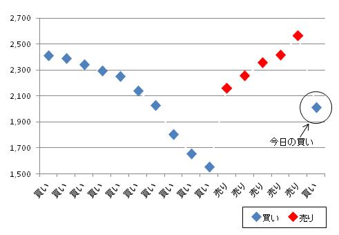 黒田電気全売買履歴20170518