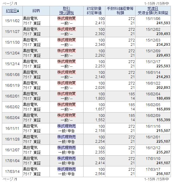 黒田電気過去売買履歴20170518