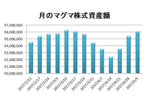 20170505資産推移グラフ
