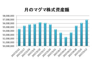 20170512資産推移グラフ