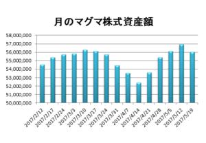 20170519資産推移グラフ
