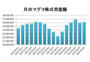 20170526資産推移グラフ
