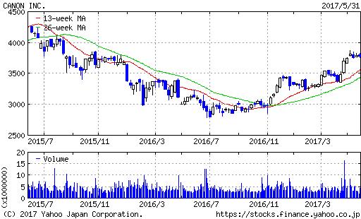 キヤノン株価2年間チャート20170601