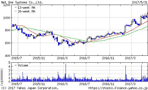 ネットワンシステムズ株価2年間チャート20170601