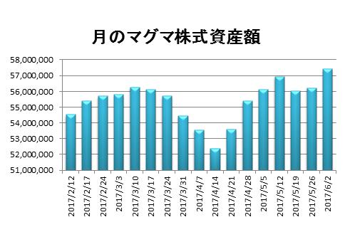 20170602資産推移グラフ