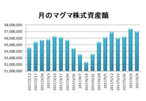 20170609月のマグマ資産棒グラフ