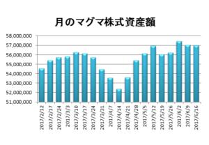 20170616月のマグマ資産棒グラフ