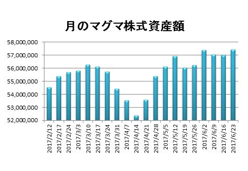 20170623資産推移グラフ