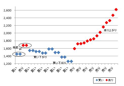 日本バルカー工業全売買履歴20170723