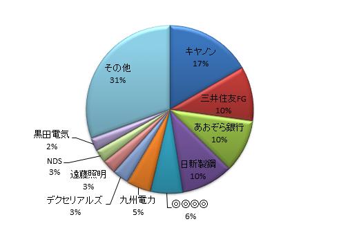 月のマグマ資産内訳円グラフ20170630時点