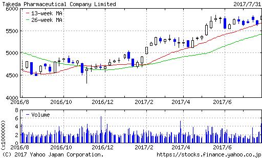 武田薬品工業1年物株価チャート20170731