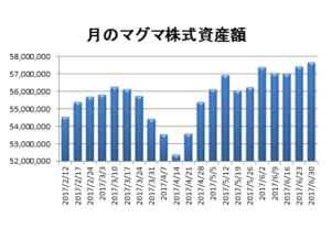 20170630資産推移グラフ