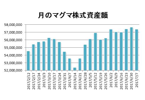 20170707月のマグマ資産棒グラフ