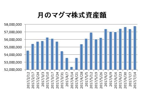 20170714月のマグマ資産棒グラフ