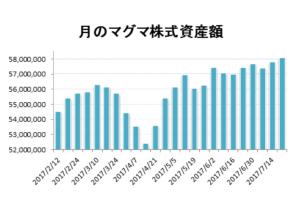 20170721月のマグマ資産棒グラフ