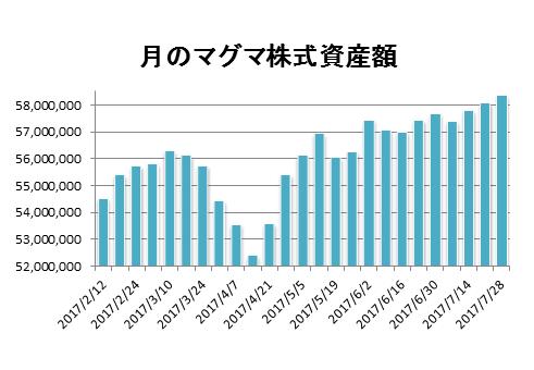 20170728月のマグマ資産棒グラフ