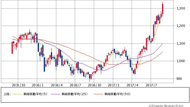 アルインコ2年もの株価チャート20170831