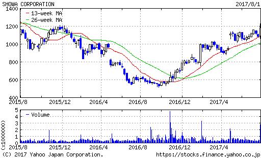 ショーワ2年もの株価チャート20170801