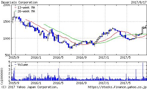 デクセリアルズ過去2年株価チャート20170817