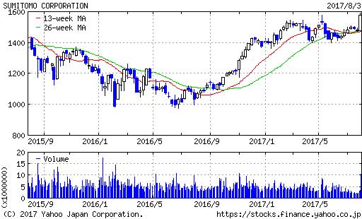 住友商事2年もの株価チャート20170803