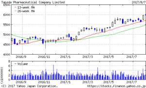 武田薬品工業1年もの株価チャート20170807