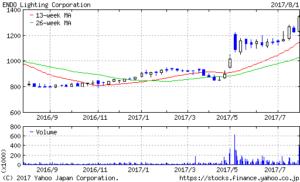 遠藤照明1年もの株価チャート20170801
