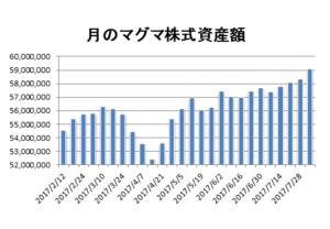 20170804月のマグマ資産棒グラフ