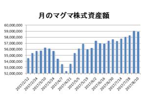 20170810月のマグマ資産棒グラフ