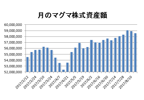 20170818月のマグマ資産棒グラフ