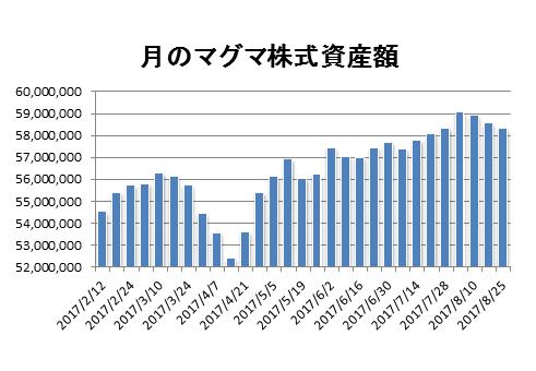 20170825月のマグマ資産棒グラフ