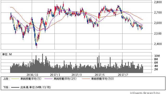 NTTドコモ1年物株価チャート20170824