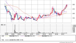 クラボウ過去10年間株価チャート