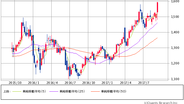 スペース過去2年間株価チャート20170915