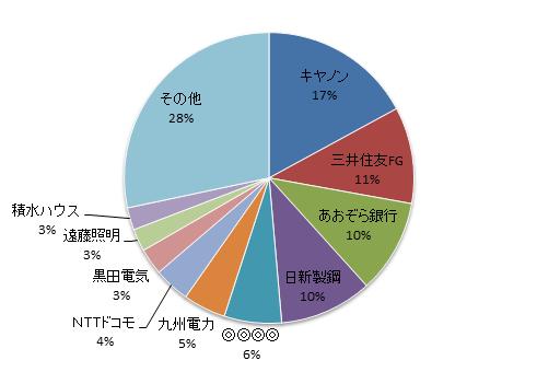月のマグマ資産内訳円グラフ20170929