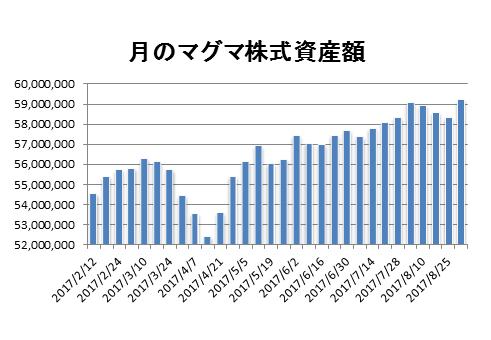 20170901月のマグマ資産棒グラフ